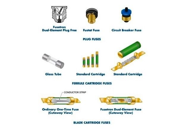 Figure 2. For each category of fuse, several specific types of fuses can be found for specific applications.
