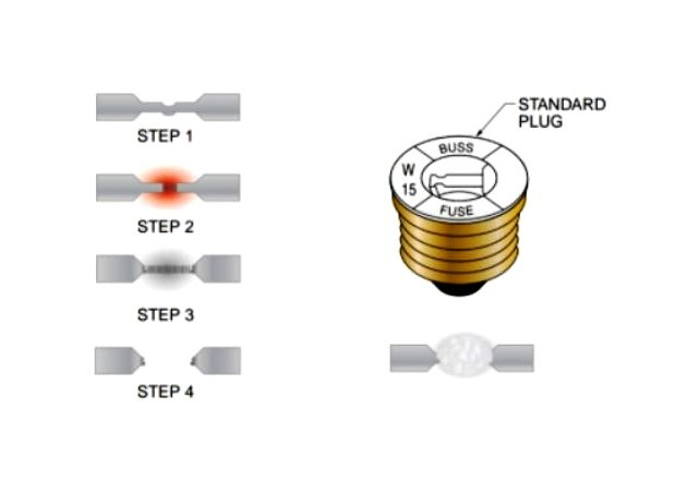 Figure 3. A standard plug fuse is a screw-in OCPD that contains a metal conducting element designed to melt when the current through the fuse exceeds the rated value.