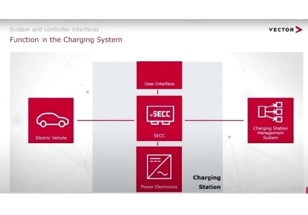 Basic block diagram for a vSECC enabled charging station. Image courtesy of Vector (screenshot image from 4:45)