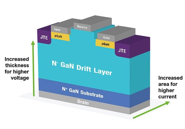 Conceptual View of NexGen's Vertical GaN™ FET