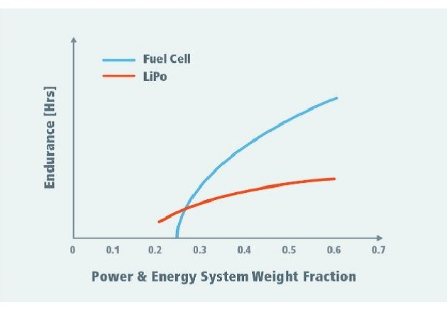 Energy density comparison between hydrogen fuel cell and lithium power. Image used courtesy of Vicor.