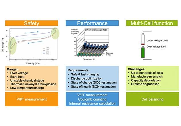 NXP's battery management system (BMS).
