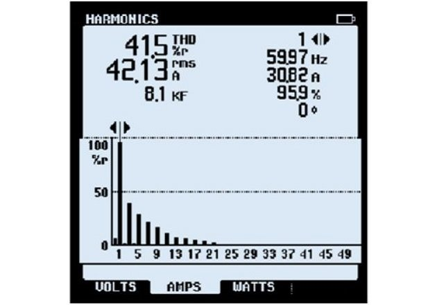 Figure 1. The K-factor can be measured with a power analyzer. Image Courtesy of Mouser