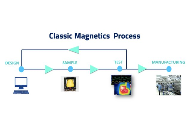 Classic magnetic design process