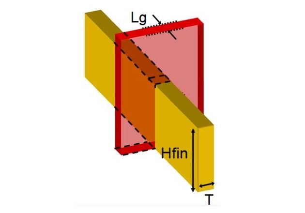 Figure 1. FinFET dimensions. Image based on King Liu, 2012