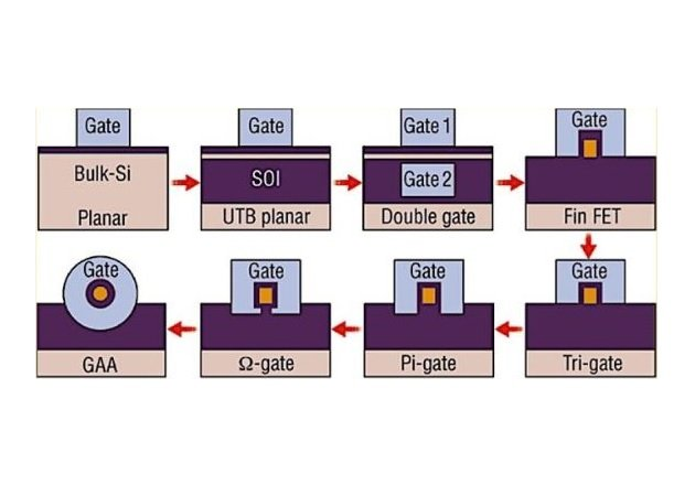 Figure 2. MOSFET evolution. Image based on King Liu, 2012