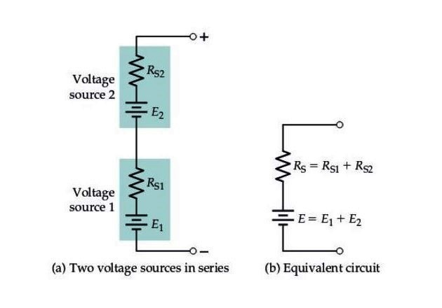 Figure 4. (a) Voltage sources can be operated in series without difficulty, (b) the equivalent output voltage is the sum of the no-load voltages of the no-load voltages of the individual sources, and the equivalent source resistance is the sum of the individual source resistances.