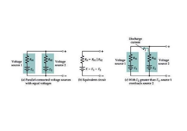 Figure 5. (a) Voltage sources with equal voltages can be operated in parallel, (b) the equivalent circuit of parallel-connected voltage sources, (c) voltage sources with unequal voltages should not be connected in parallel.