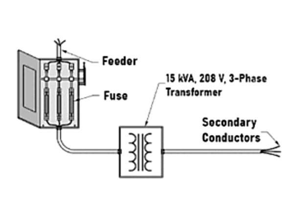 What size primary OCPD, using a fuse, is needed to protect the transformer Fig1