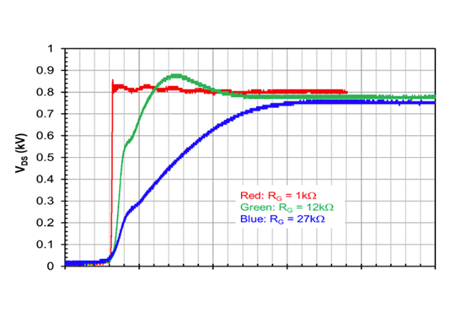 Managing slow switching transitions with the UF3SC120009K4S for power controllers/ load switches. Resistive load RL = 9.4W, VDD = 800V, Tj = 25°C, DUT switch with: VGS = -5V/15V.