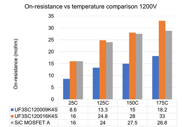 On-resistance vs temperature for the UF3SC065007K4S vs. best available Superjunction MOSFETs and UF3SC120009K4S vs best SiC MOSFET alternatives.