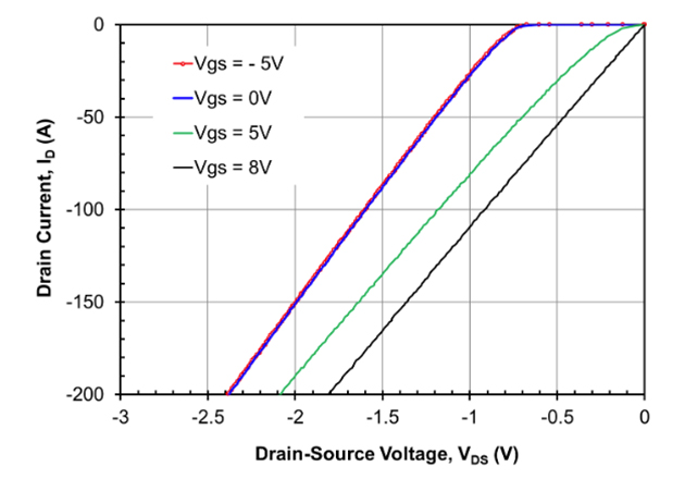 The third quadrant (freewheeling mode) on-state characteristics (left), and QRR (right) vs temperature for the UF3SC120009K4S. Note the low conduction drop at VGS=0,-5V of 1.65V at 100A along with a low QRR of 1200-1300nC nearly independent of temperature.