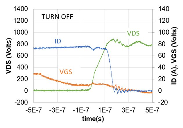 A method to achieve low dV/dt waveforms for motor drive applications. Switching at 75A/800V, with 33Ω RG and 68pF external CGD capacitor. Half-bridge switching waveforms measured on the UnitedSiC double-pulse demo board.