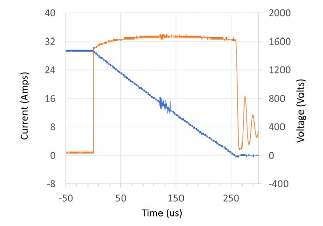 Typical avalanche behavior of the UF3SC120009K4S at low current, high inductance (left), and high current, low inductance (right)