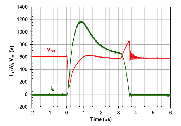 Typical Short Circuit test waveform for the UF3SC120009K4S. The peak current of 1200A is set by the SiC JFET, and current drops rapidly due to self-heating. The data is taken with VDS=600V, TSTART=25C.