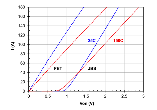 Synchronous rectification at high currents with UF3SC065007K4S. One can save a lot of wasted heat compared to the use of SiC JBS diodes. Now the converter can also be bi-directional.