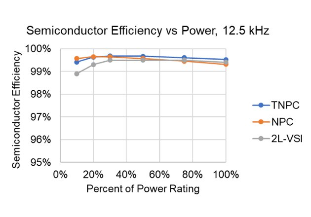 Loss evaluation for a 60KVA, 480VAC Solar inverter with 800V DC link at 3 operating frequencies for a 2-level, NPC and TNPC topology. The efficiency only accounts for power semiconductor losses. This power level is usually accomplished with power modules but can now be done with UnitedSiC discrete devices.