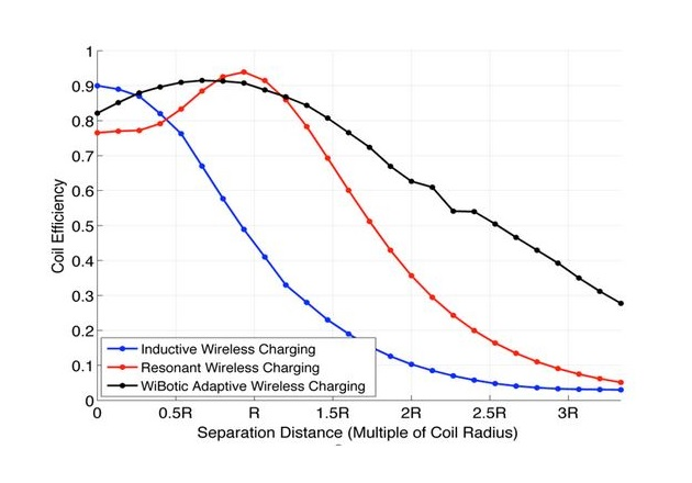The difference in charging efficiency as the drone moves further from the coils. Image used courtesy of WiBotic.