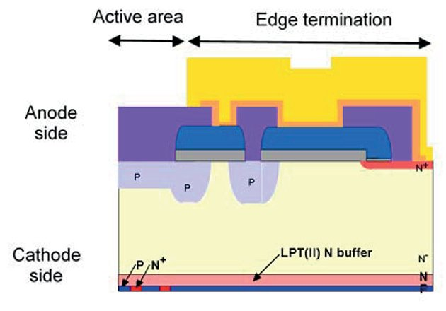 Chip structure of the RFC diode