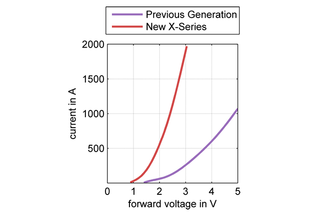 Comparison of 6.5 kV X-Series diode module (RM1000DG130XA) and previous generation in forward voltage drop for Tj =25°C