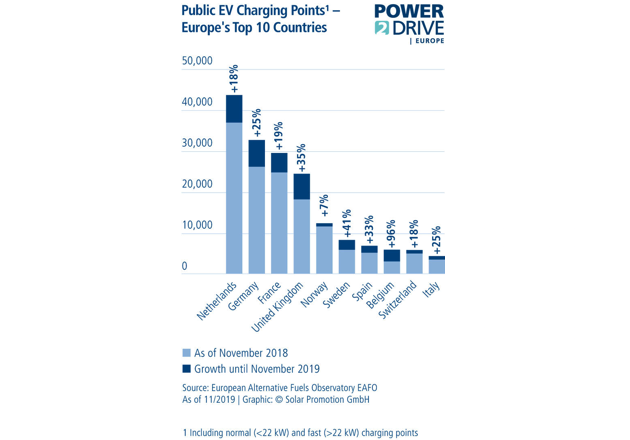 Power2Drive Europe: Shining the Spotlight on Intelligent Charging Systems