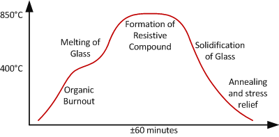 The firing procedure for thick film in a temperature over time curve