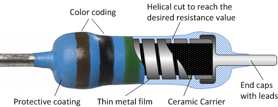 Schematic view of a metal film resistor