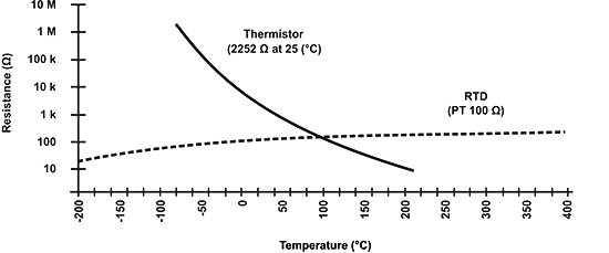 Comparison of NTC and RTD resistance-temperature curve