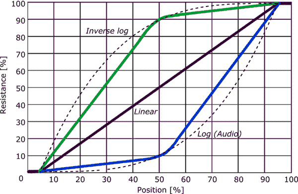 A graph showing Linear, log(audio) and inverse log potentiometer tapers