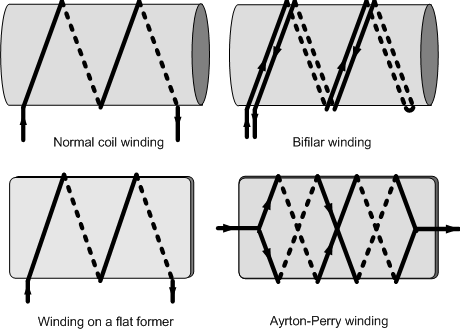 winding methods for wirewound resistors: Normal, Bifilar, flat former, ayrton-Perry