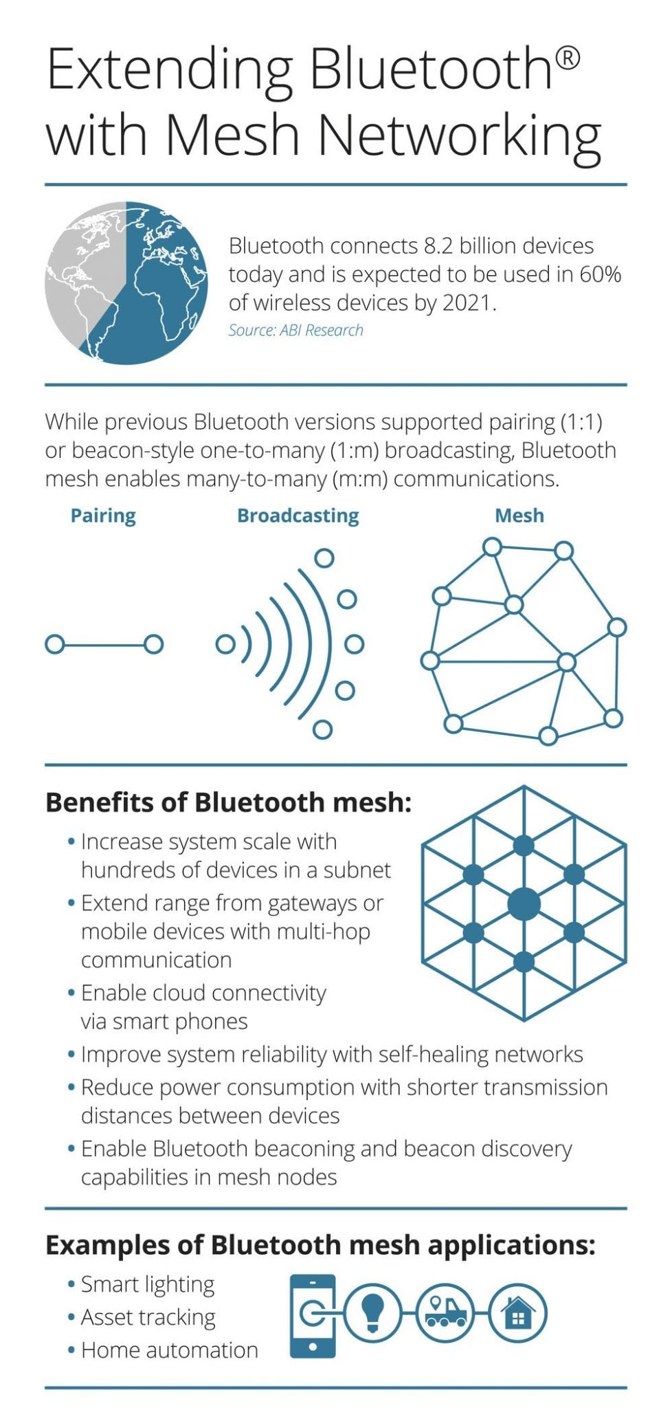 Bluetooth Mesh Solution Helps Cut Time to Market by Six