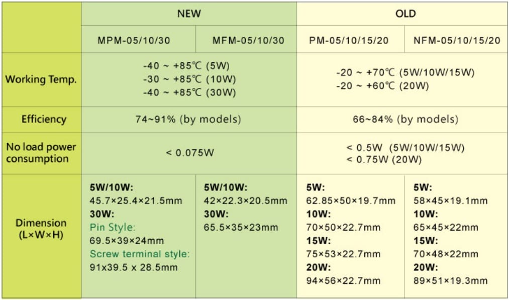 5w10w30w High Density Medical Grade Ac Dc Power Powerpulse