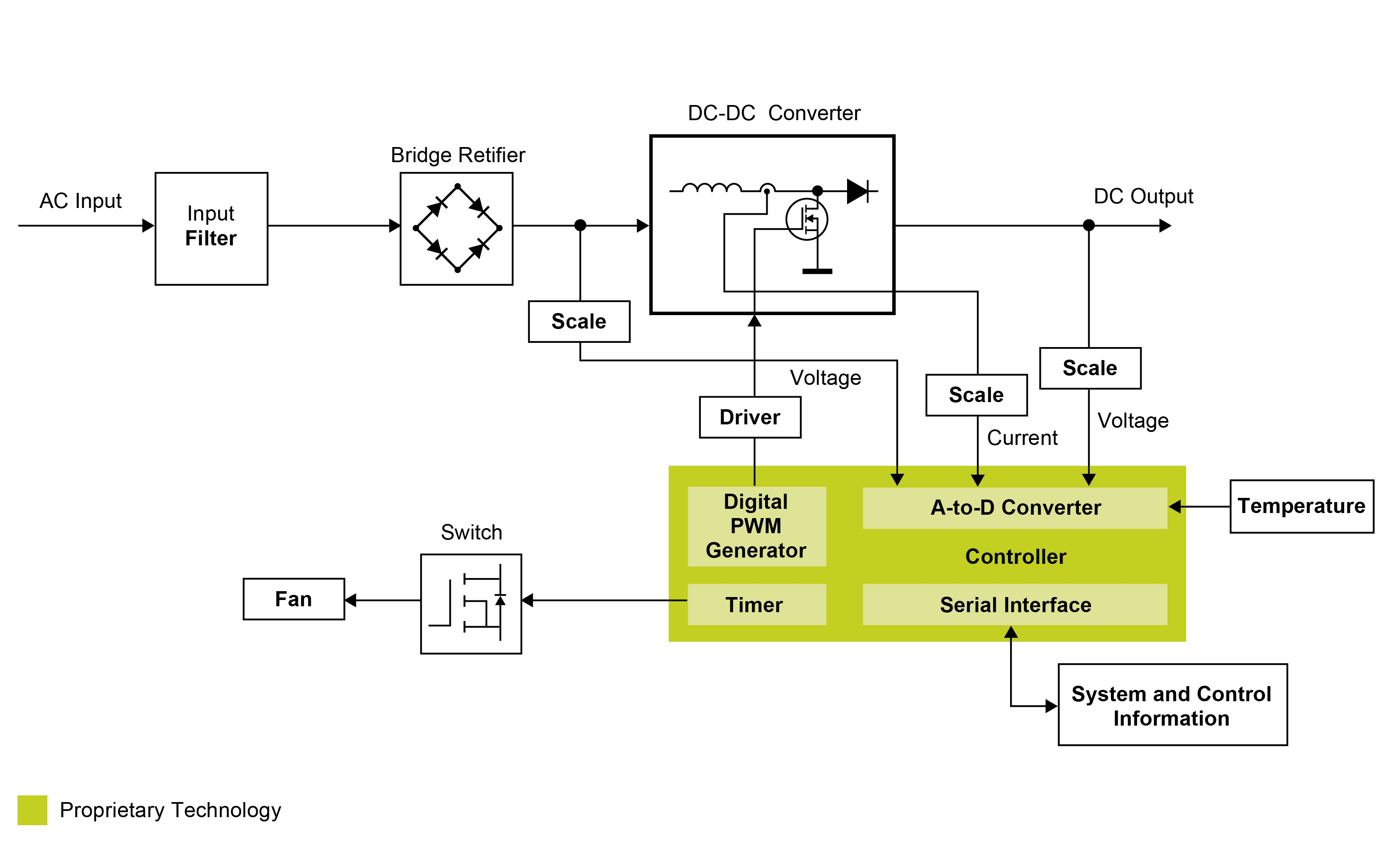 Average Current Mode Interleaved Pfc Control Reference Design Pwm Generator Schematic Click On To Enlarge