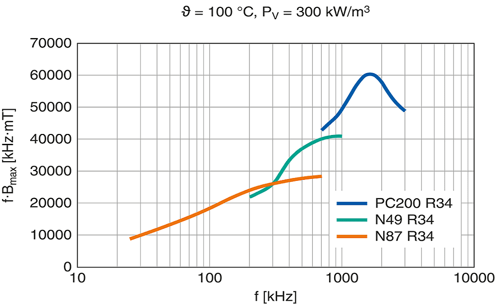 New-Ferrite-for-High-Frequency-GaN-and-SiC-Power-Converters-1.png