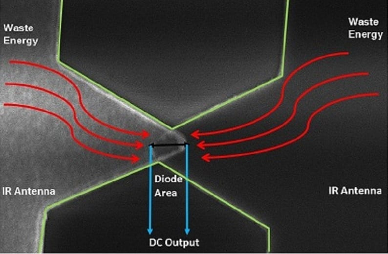 Diode Uses Quantum Tunneling To Harvest Infrared Energy