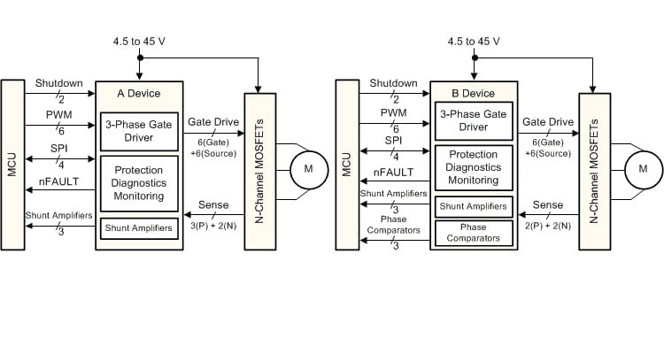 3 Phase Iso 26262 Gate Driver With High Performance