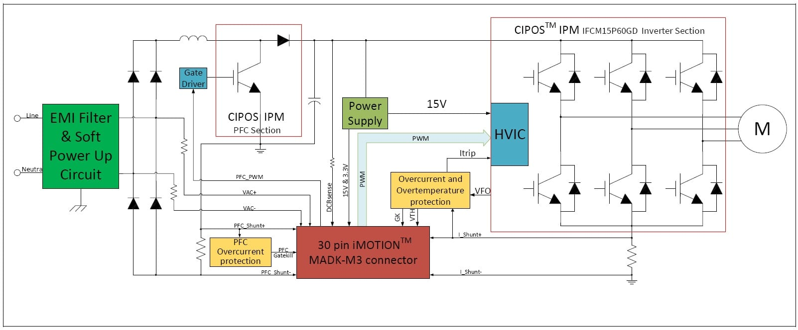 Eval Board Enables Complete Motor Drive Set Up In One Hour Block Diagram Together With Inverter Circuit Of Power The M3 Cm615pn Click On To Enlarge
