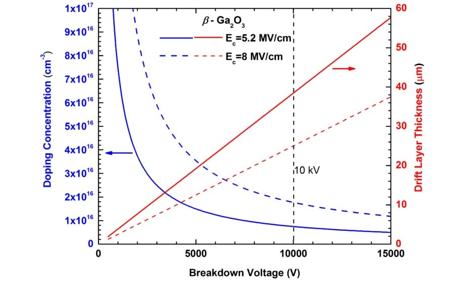 Phase diagram gallium oxide wiring diagram key mocvd capability developed for 10kv gallium oxide switches rh powerpulse net gallium arsenide p t phase diagram simple gallium phase diagram ccuart Choice Image