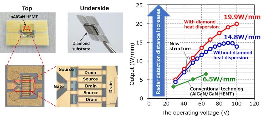 Tripling the Output Power of GaN HEMTs Extends Radar Range