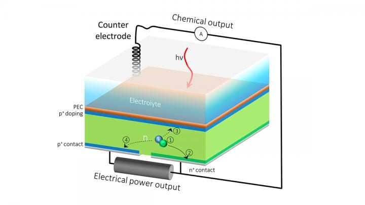 A Solar Cell that Does Double Duty for Renewable Energy - PowerPulse.net