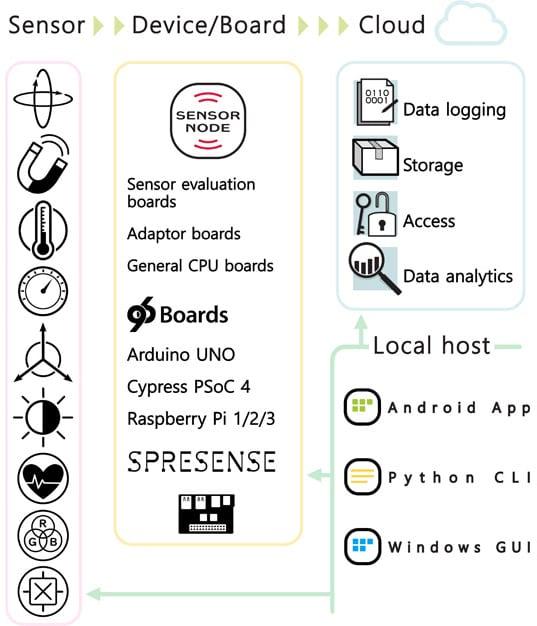 IoT Sensor Prototyping and Development Platform