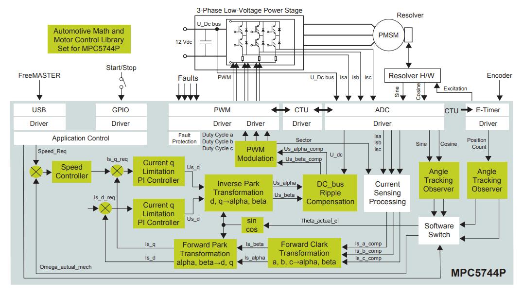 PMSM Motor Control Dev Board for Automotive Systems