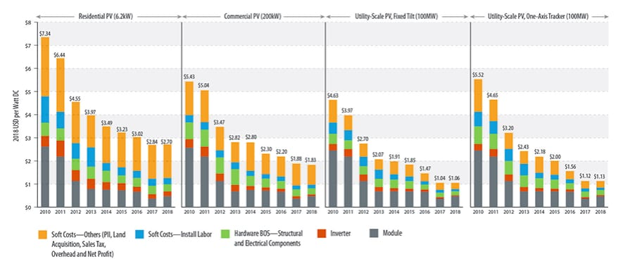 NREL Publishes Annual PV Costs Report