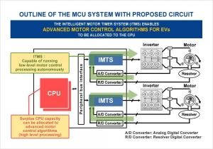 Motor Control Circuit Technology for Automotive Microcontrollers