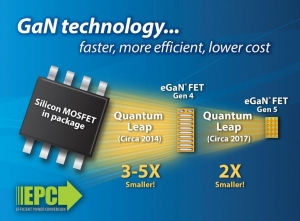 eGaN® Technology Takes a Quantum Leap in Both Performance and Cost