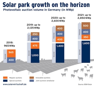 Germany Returns to Policy Favoring Gigawatt-Scale Solar Parks