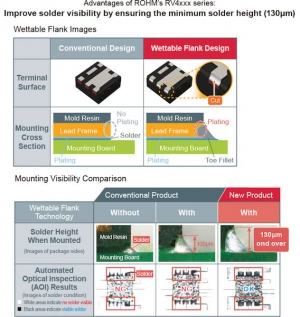 ROHM's New Ultra-Compact Automotive-Grade MOSFETs Provide Superior Mounting Reliability