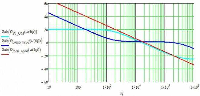 Figure 1: Bode plot: Powerstage, Compensation and total open loop turquoise: Powerstage; blue: Compensation; red: total open loop