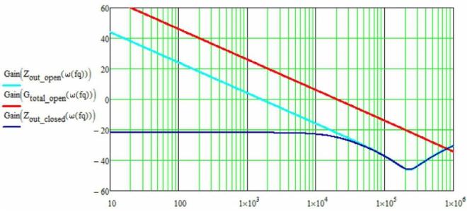 Figure 2: total open loop, open loop impedance, closed loop impedance. turquoise: open loop impedance; red: total open loop; blue: closed loop impedance
