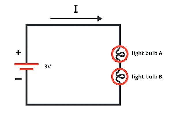 A basic circuit consisting of a 3 V battery and two resistive elements.